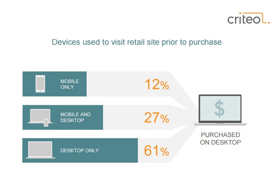 Etude criteo novembre 2015 rôle du mobile dans les achats desktop