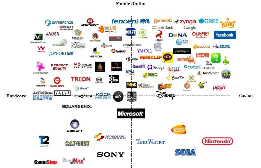 Jeux mobiles : 60% du marché des jeux en ligne en 2017