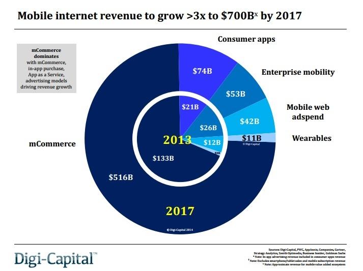 Marché de l'Internet mobile : 700 milliards de dollars en 2017