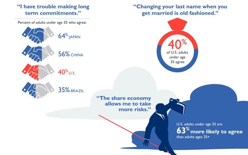 Etude ford media Generation Z explosion de la sharing economy