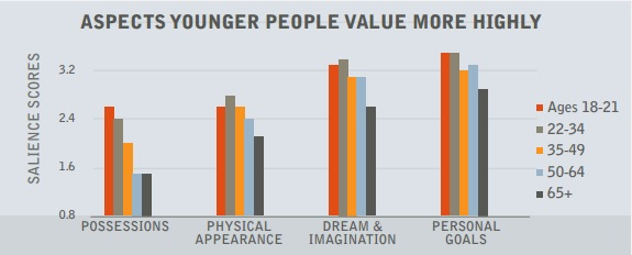 Etude fractl social media ce qui est plus ou moins valorisé selon les classes d ages