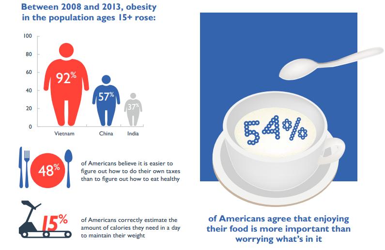Etude generation Z santé obésité
