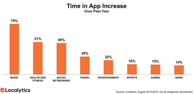 + 21% de temps passé sur les Apps. Montée en puissance des Apps de musique et de santé
