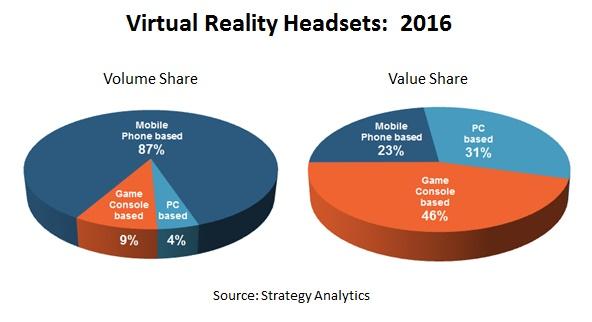 Etude marché des casques de réalité virtuelle en 2016