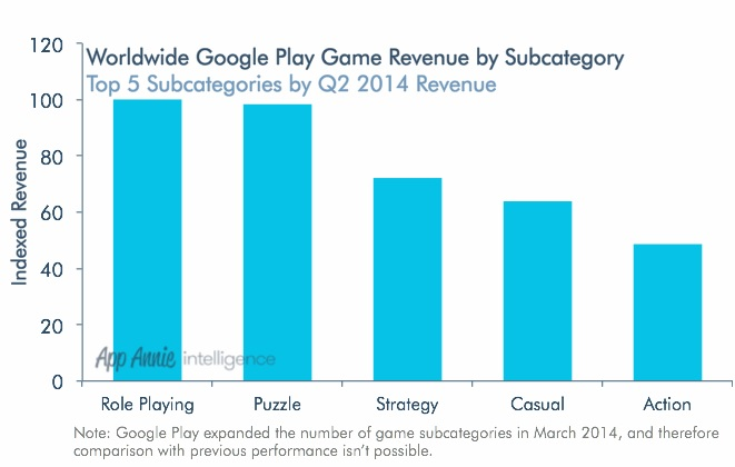GDC Europe : 4 insights sur l'évolution des jeux mobiles par App Annie