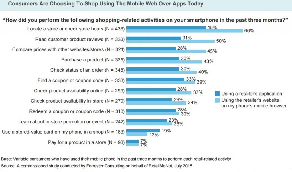 Etude mcommerce forrester apps versus web mobile