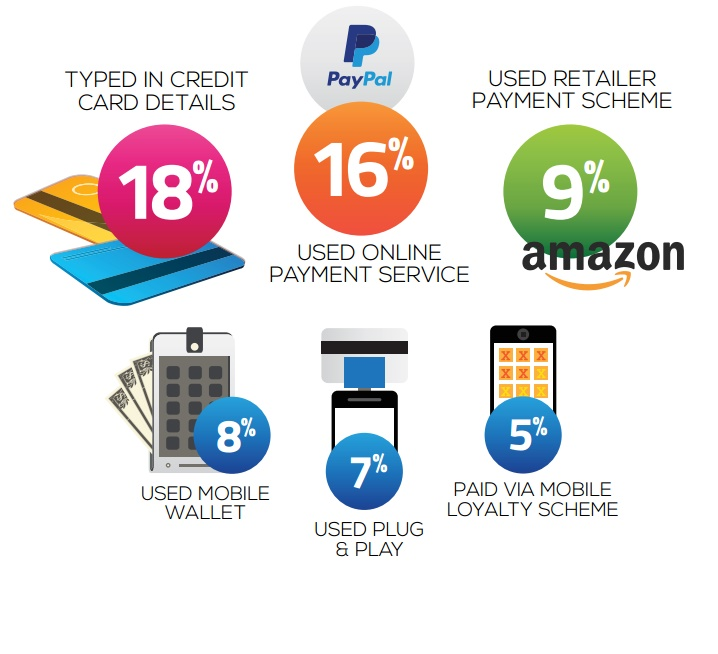 Etude shopper mobile paiement mobile transaction mobile 2015