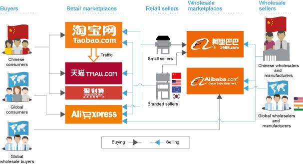 BABA : Alibaba pourrait lever 21,1 milliards de dollars pour une valorisation de 162 milliards $