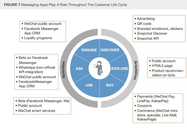 les-phases-dutilisation-marketing-des-apps-de-messagerie