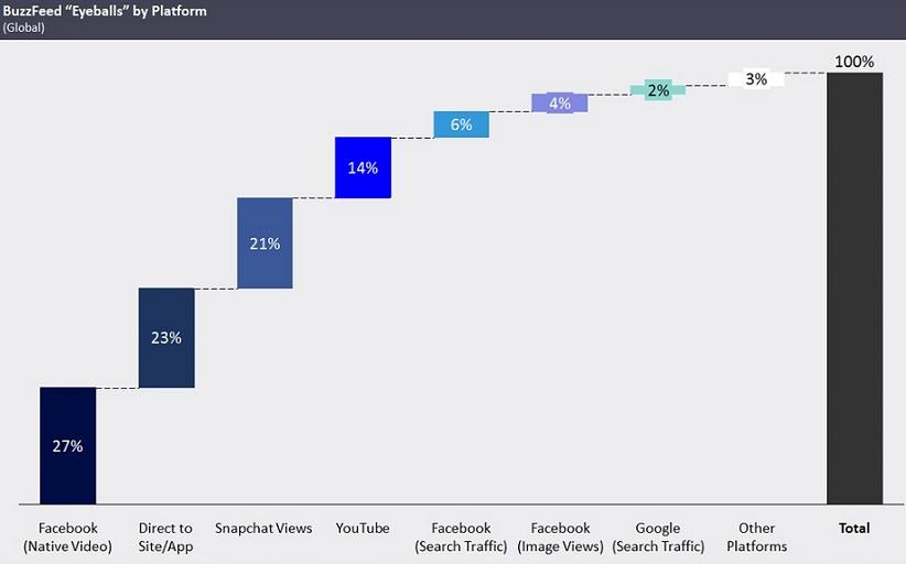 Les grandes sources de trafic de Buzzfeed - Credits Mediaredef