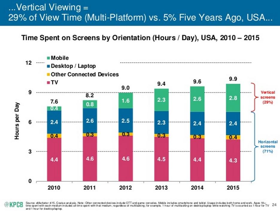 Mary Meeker tendances Internet 2015 croissance de la video et du vertical viewing