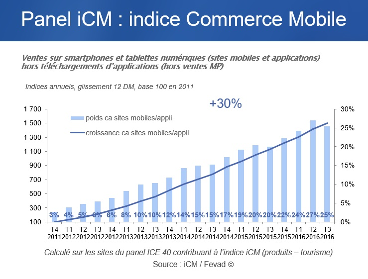 sans-etude-fevad-mobile-e-commerce-mobile-q3-2016