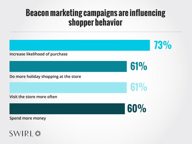 Etude : L'acceptation des Beacons progresse chez les acheteurs en magasin