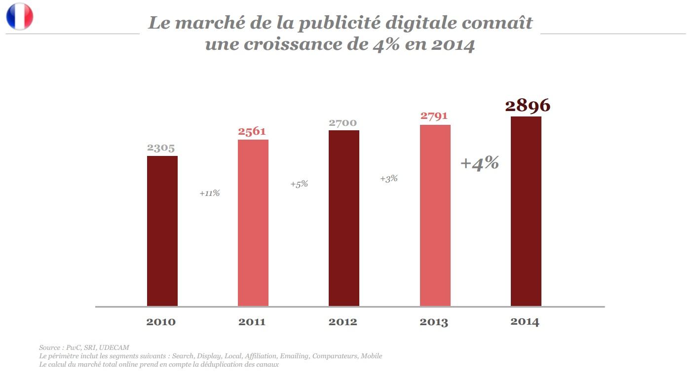 Observatoire SRI/Udecam/Pwc de la pub. Près de 3 milliards d'Euros en 2014 +4%