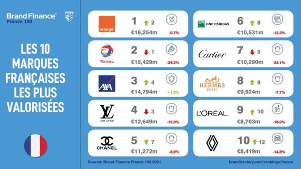 Orange reprend la position de marque française la plus valorisée (Brand Finance 150 2021)