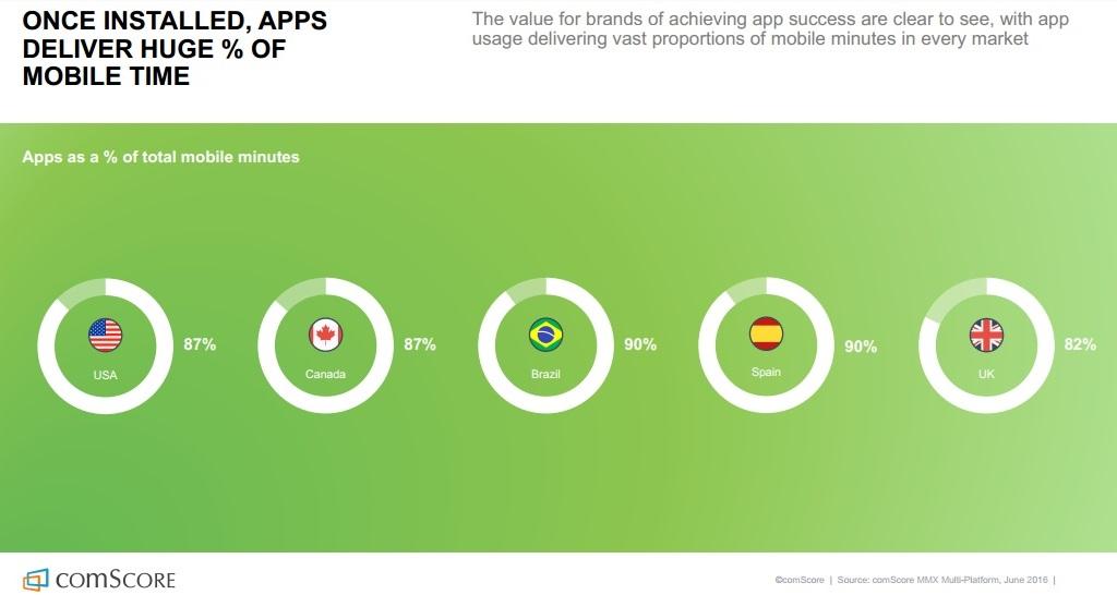 etude-comscore-les-apps-ont-mange-le-temps-mobile