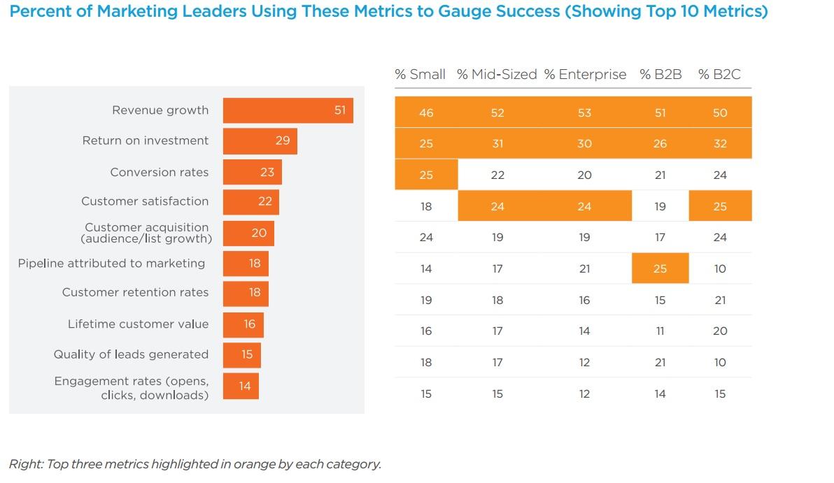 Etude LinkedIn/Salesforce : La croissance des revenus, priorité du Directeur Marketing en 2015