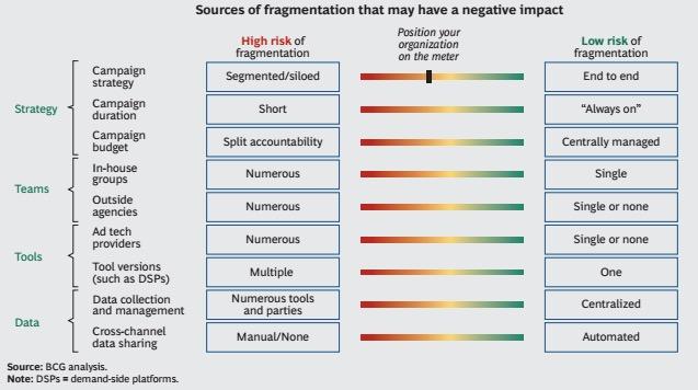 fragmentation-meter