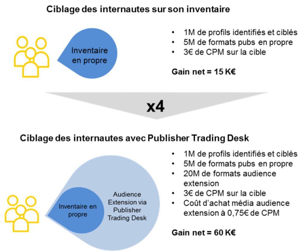 Publisher trading