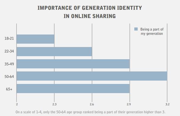 relative importance de l'identité générationnelle dans le partage social sur les réseaux sociaux