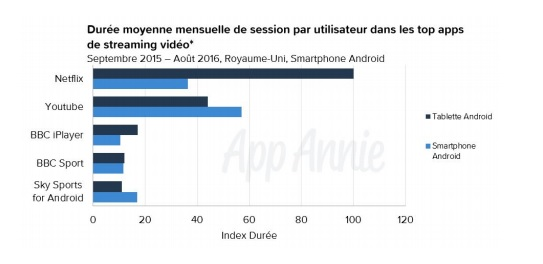 streaming-video-duree-moyenne-de-session-smartphones-et-tablettes